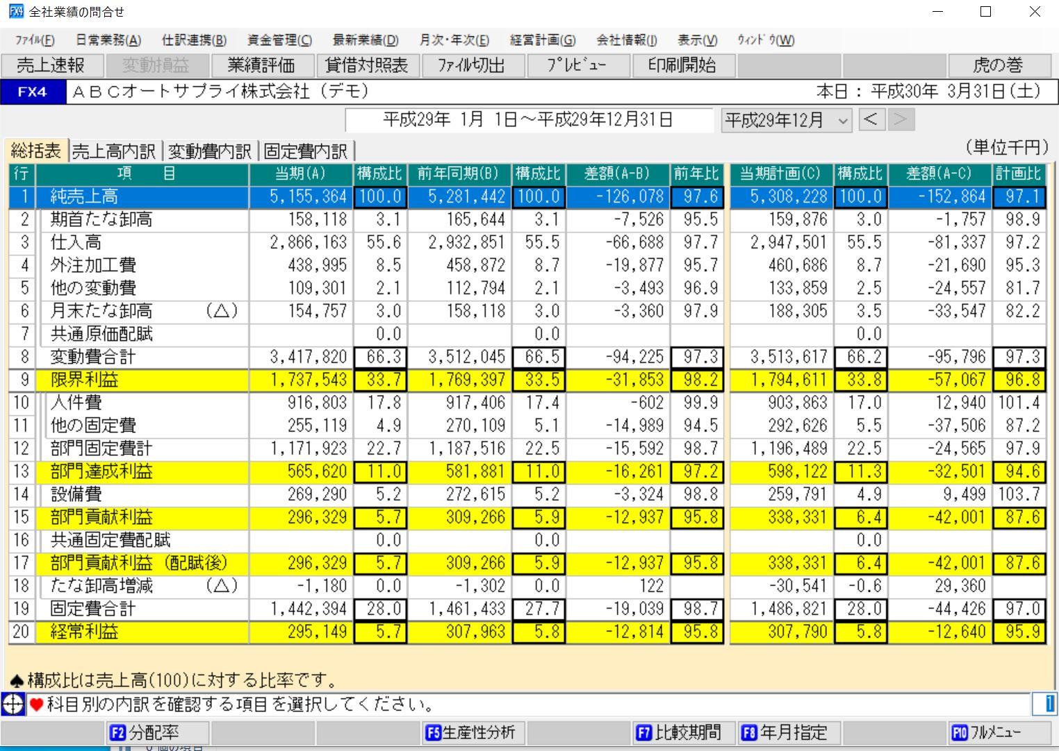 変動損益計算書全社業績
